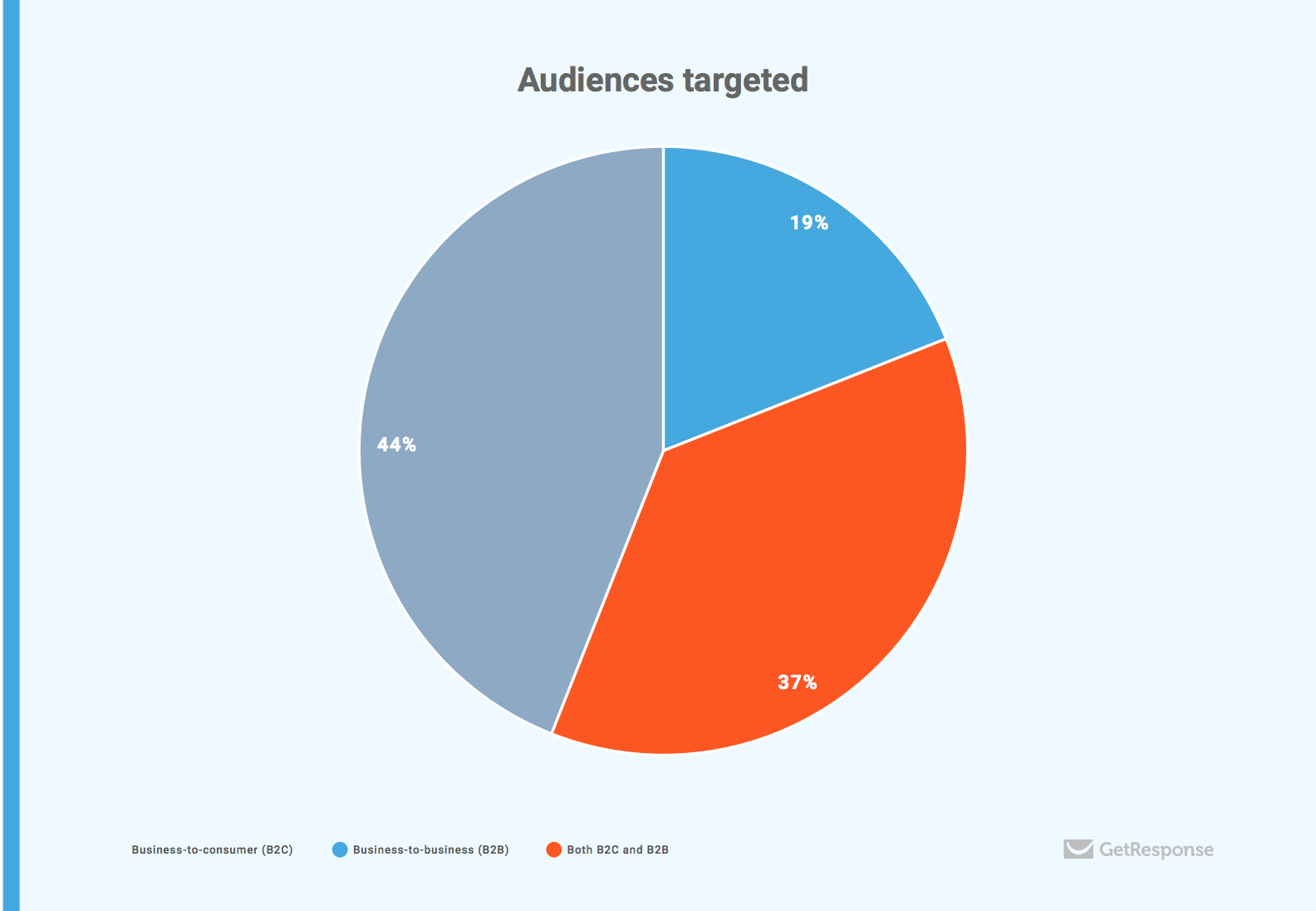 audience targeted email marketing automation excellence 2018