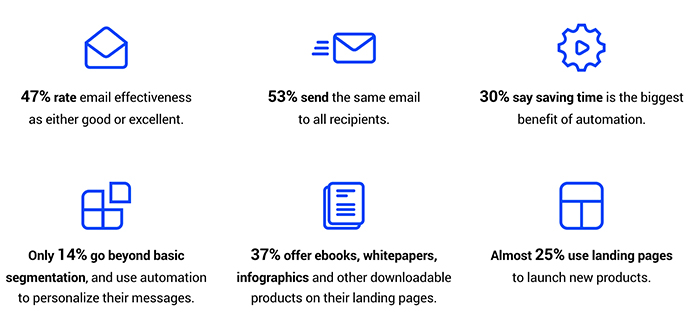 email-and-marketing-automation-excellence-key-findings