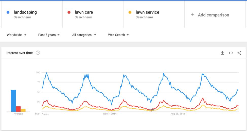 landscaping seasonal businesses google trends