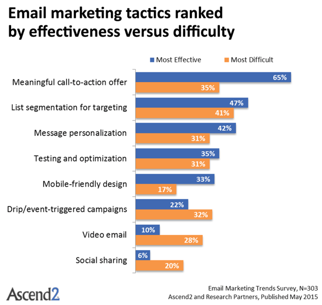 tactics ranked effectiveness vs difficulty
