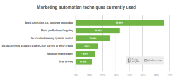marketing automation techniques currently used graph