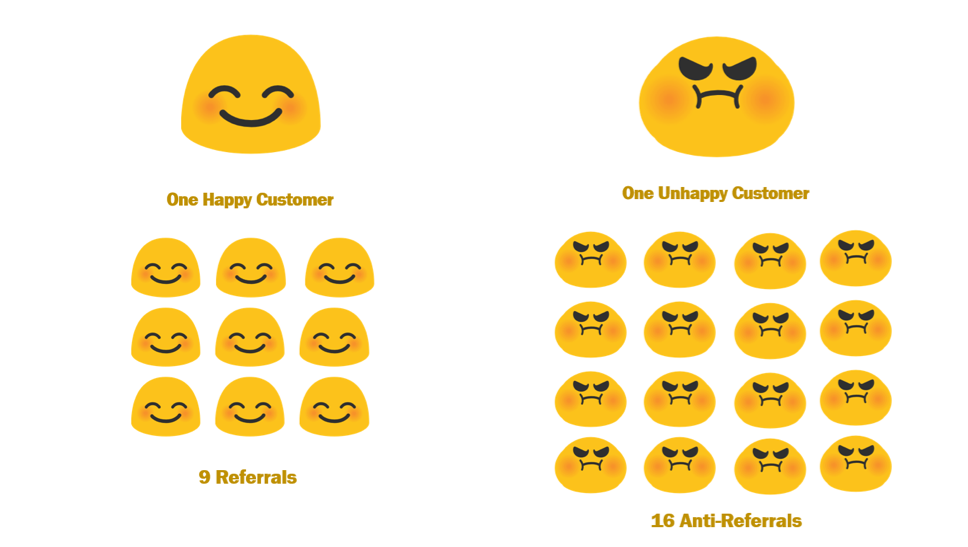 Happy versus unhappy customers referrals