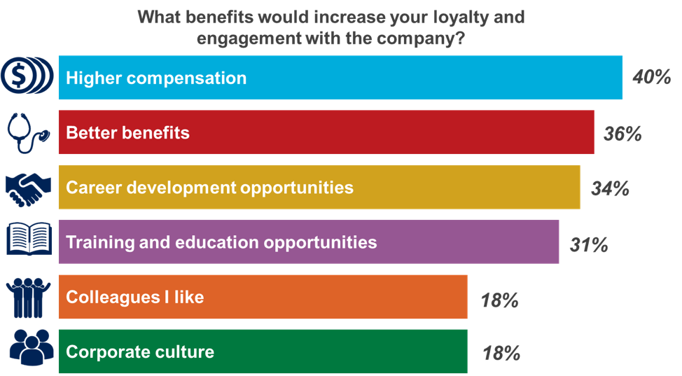 workforce benefits motivating chart employee advocacy