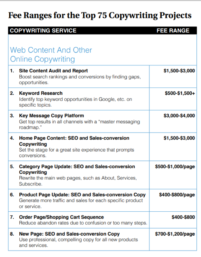 copywriting service cost
