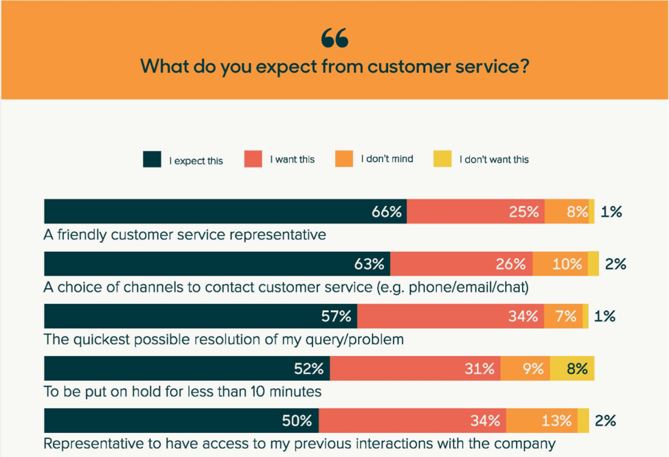 expectations from customer service