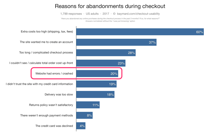 reasons for abandonements during checkout payment issues