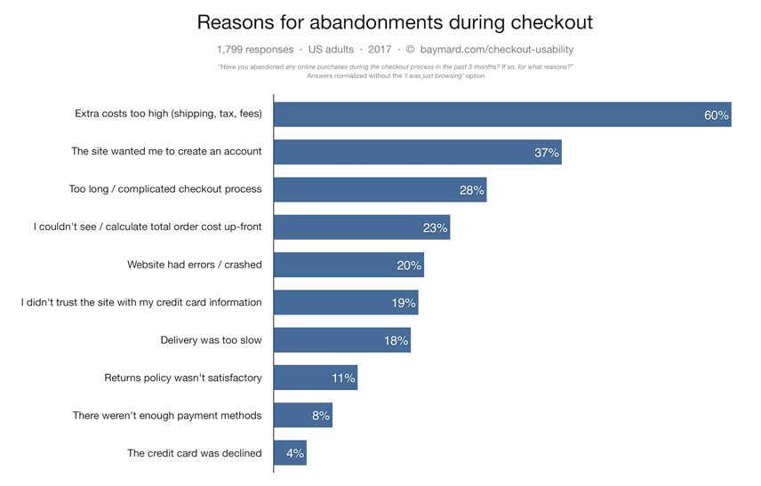 reasons for abandonements during checkouts
