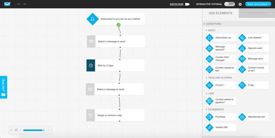 Ein einfacher Marketing-Automation-Workflow, mit dessen Hilfe E-Mails an neue Kontakte gesendet und ihnen ein Tag zugewiesen werden kann.