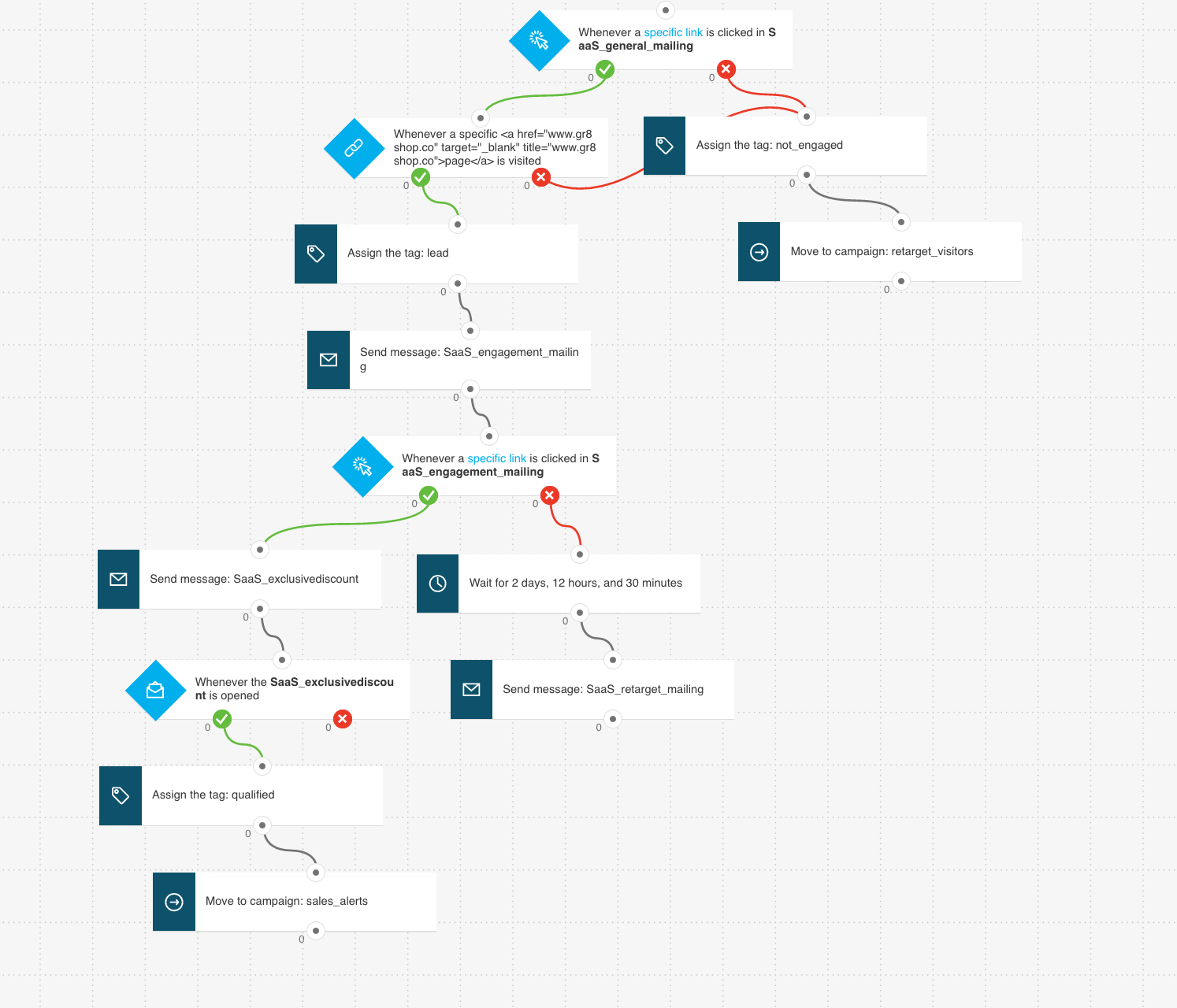 Workflow example showing how you can nurture new leads using marketing automation Read more on https://www.getresponse.com/blog/20-automated-emails