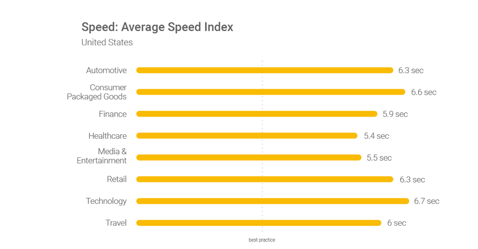 average loading speed across industries