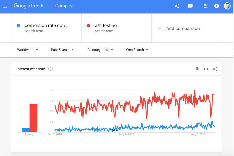 Google Trends – conversion rate optimization and a/b testing.