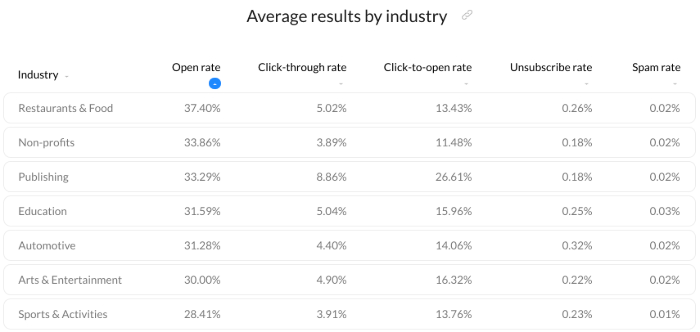 Average email marketing open rates by industry.