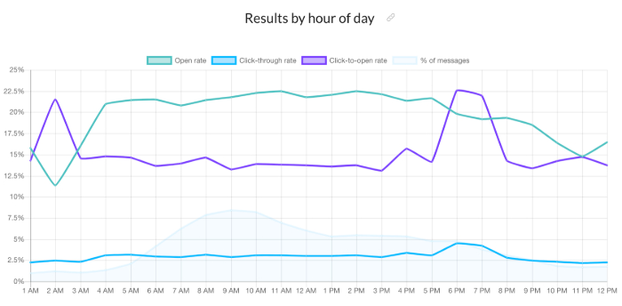What's the best time to send your email campaign?