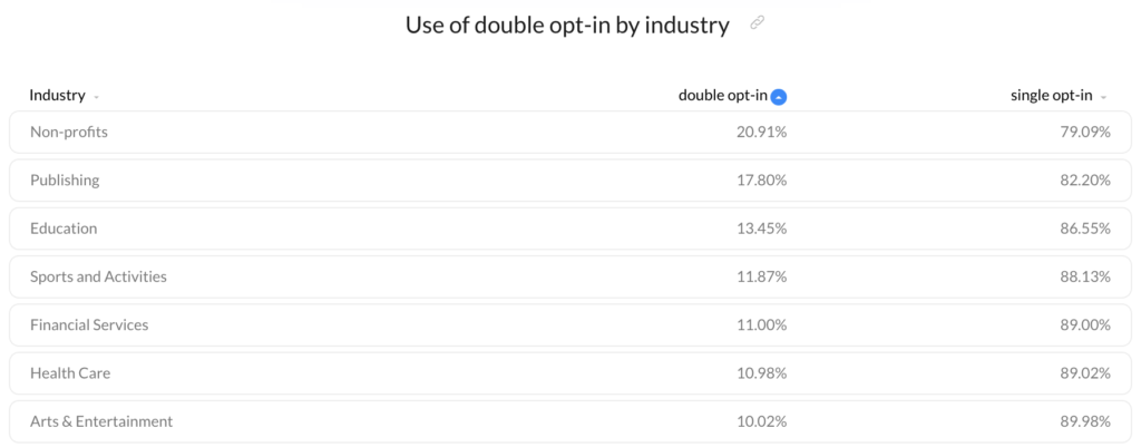 Use of double opt-in vs single opt-in by industry.
