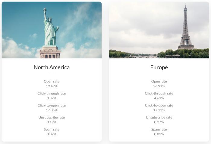 Europe and North America email statistics comparison.