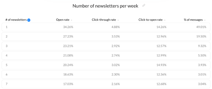 Mailing frequency email marketing benchmarks.