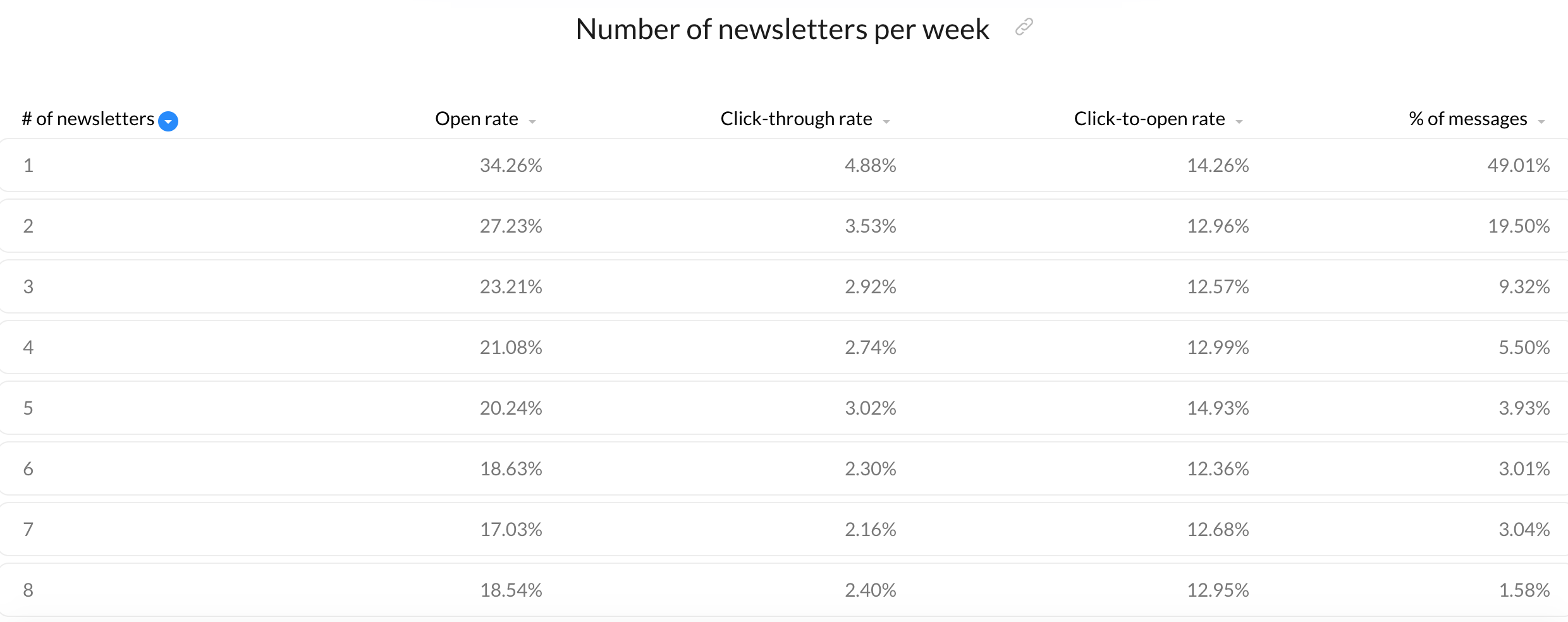 Newsletter frequency vs email metrics.