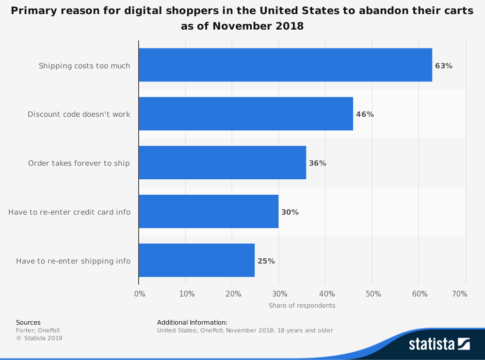 digital shoppers reasons for abandoning carts us 2018.
