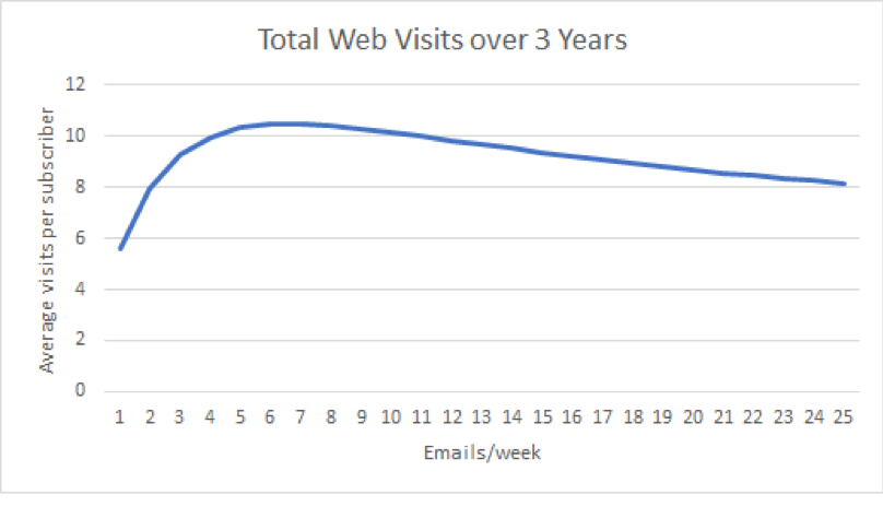 total web visits over 3 years