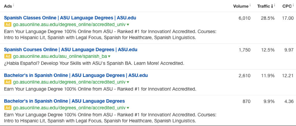 ads for spanish courses and bachelor's degrees SERPS example.