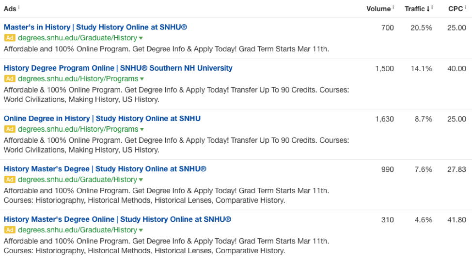 specific keywords for google ads history master's degree.