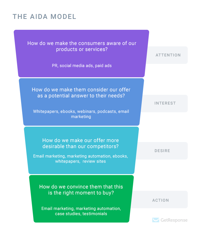 The AIDA model describing the key stages customers go through, questions that marketers should ask, and ways to help their audience arrive at the final stage.