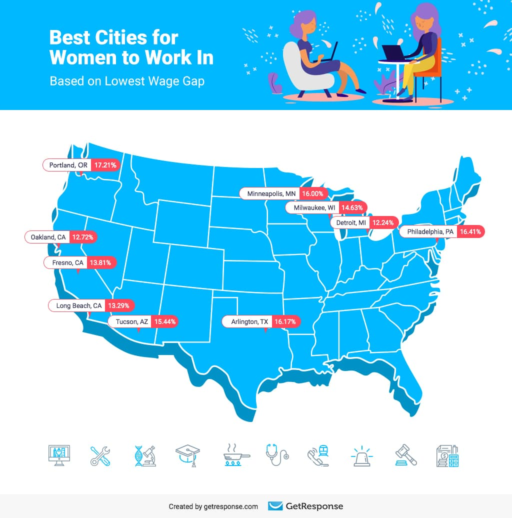 Best Cities for Women to Work in Based on Lowest Wage Gap.