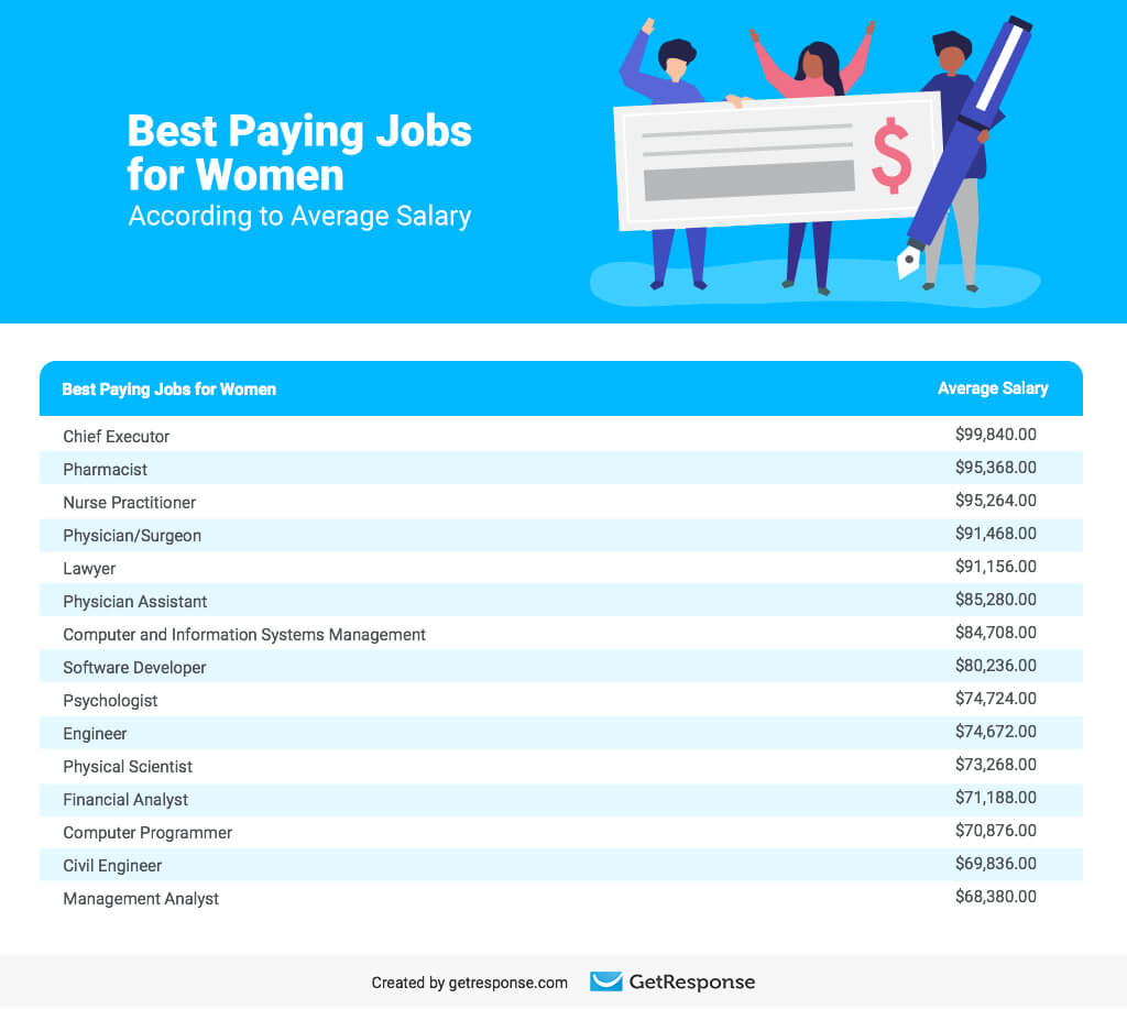 Best Paying Jobs for Women According to Average Salary.
