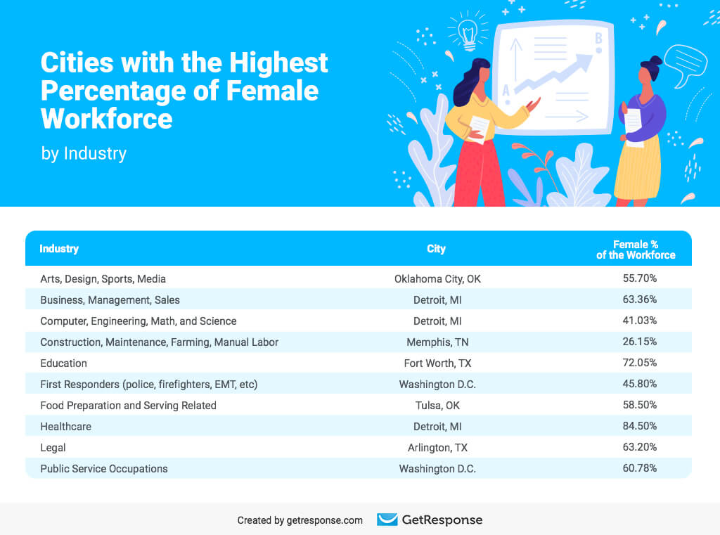 Cities with the Highest Percentage of Female Workforce by Industry.