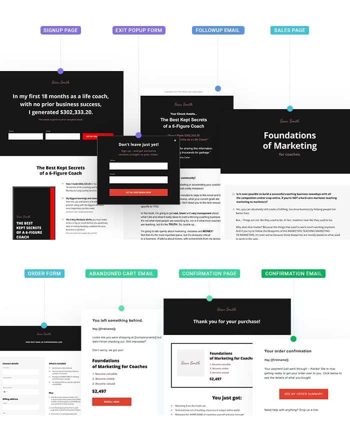 Coaching business marketing funnel template.