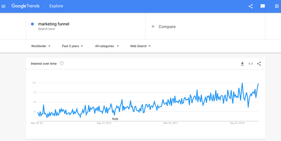 Google Trends search results for the term marketing funnel.