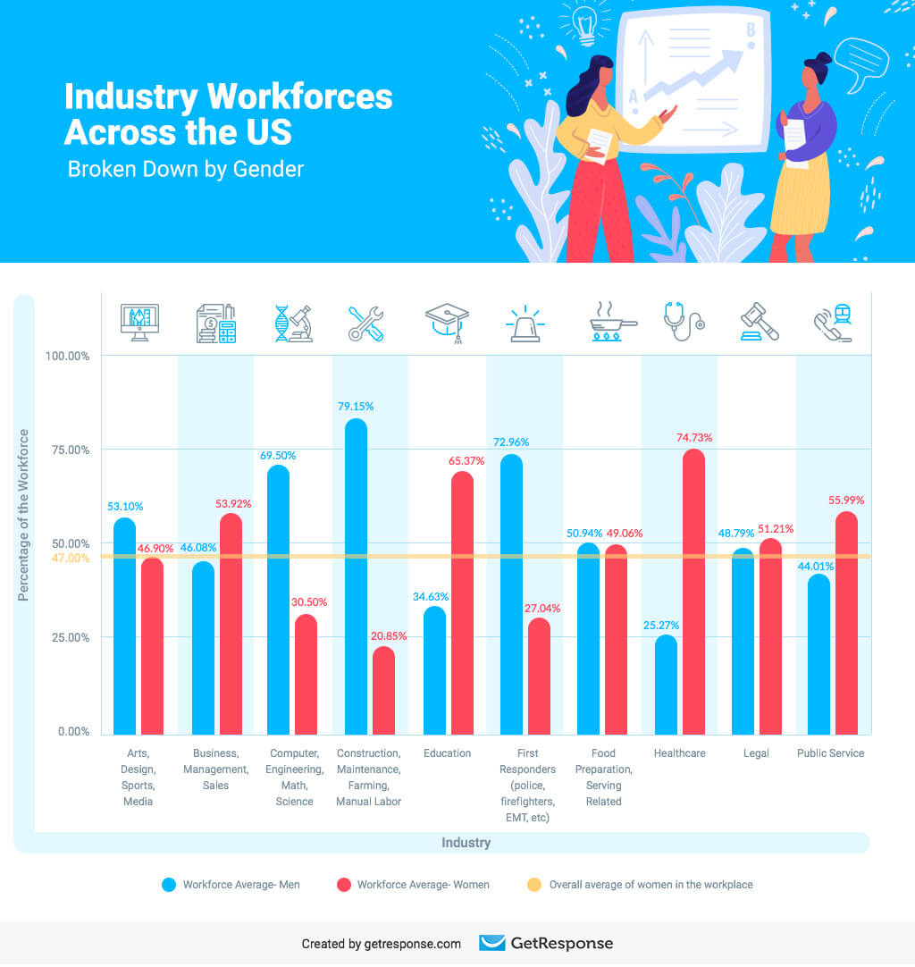 Industry Workforces Across the US Broken Down by Gender.