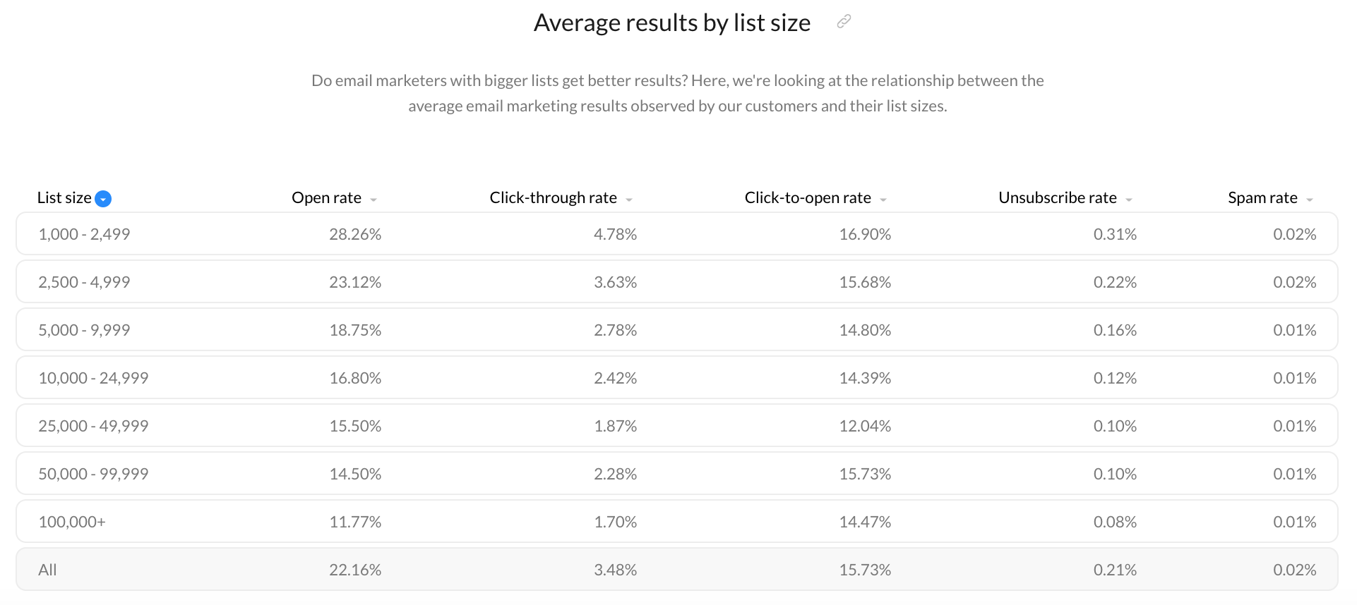 average email results by list size.