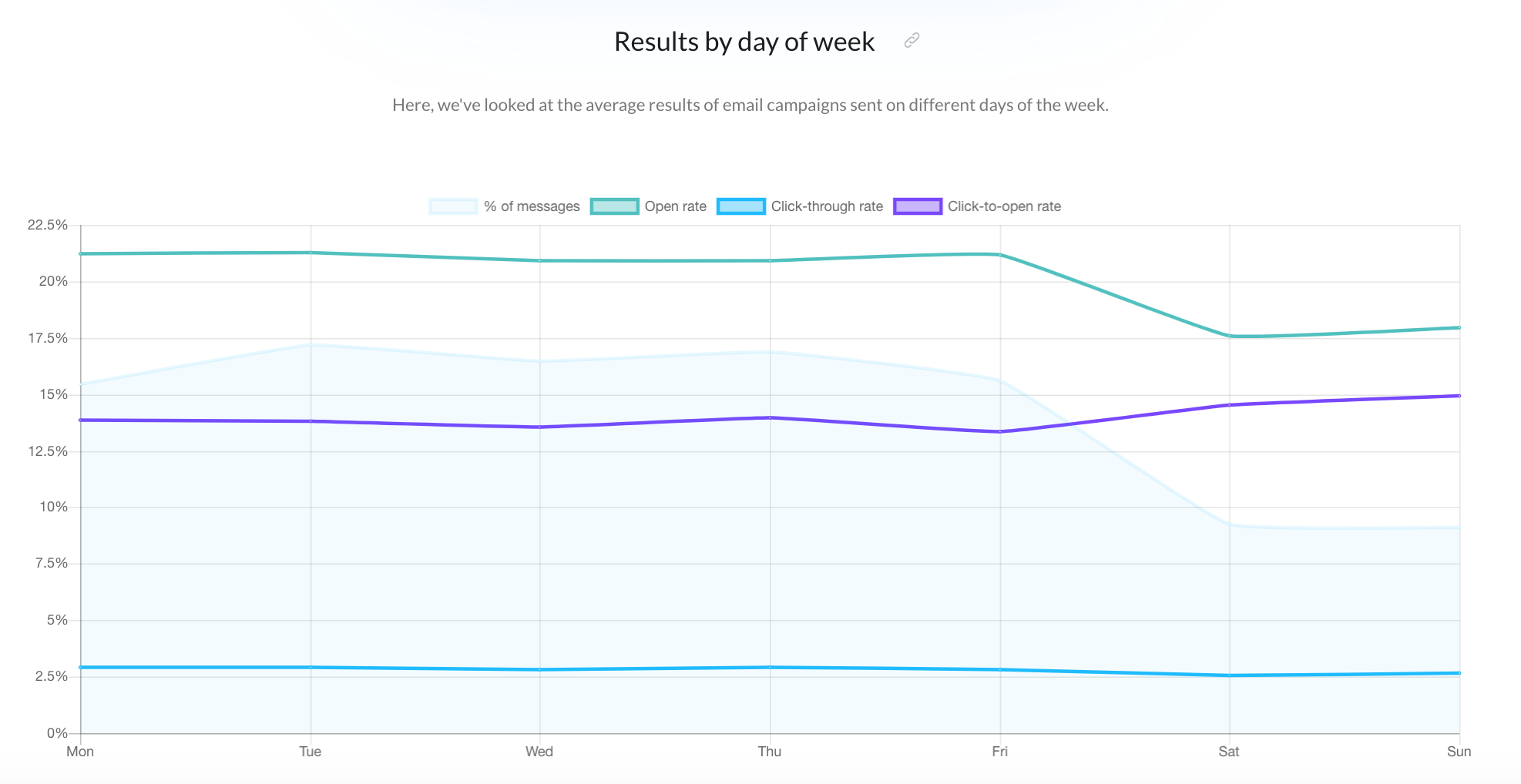 email results by day of week.