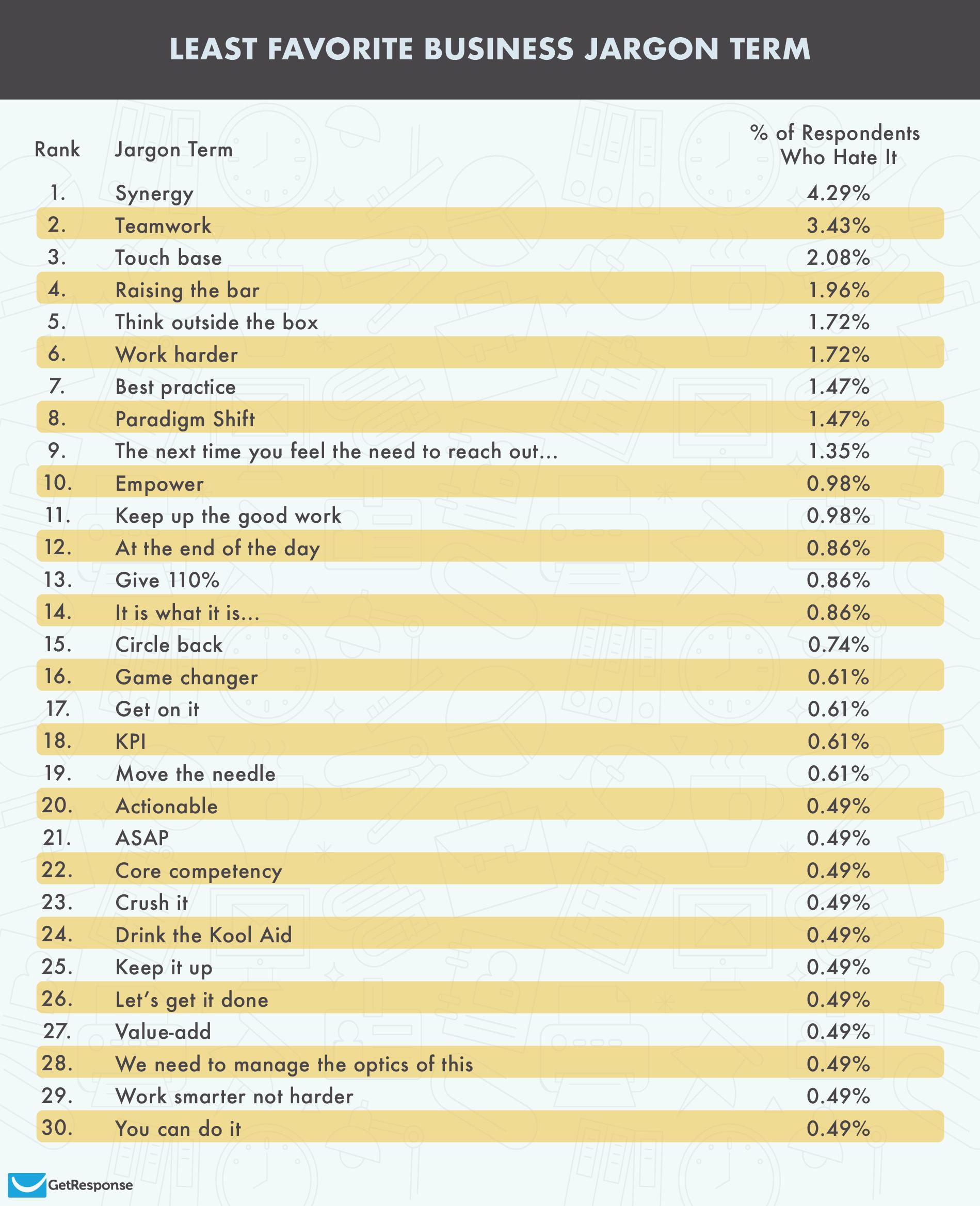 least favorite business jargon term table