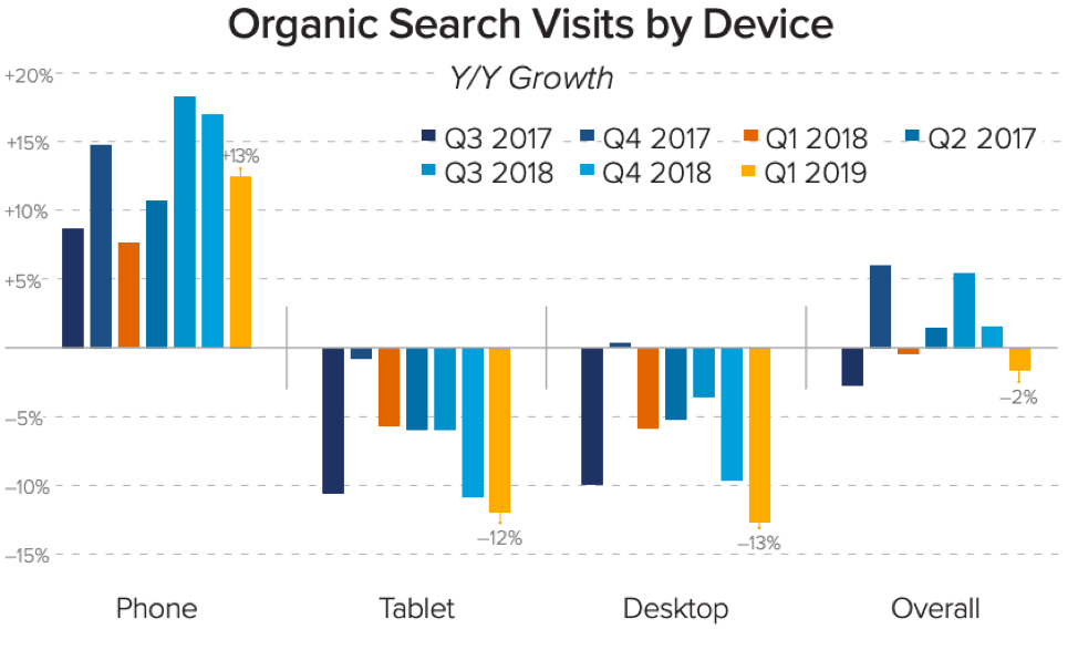 orgain search visits by device stats.