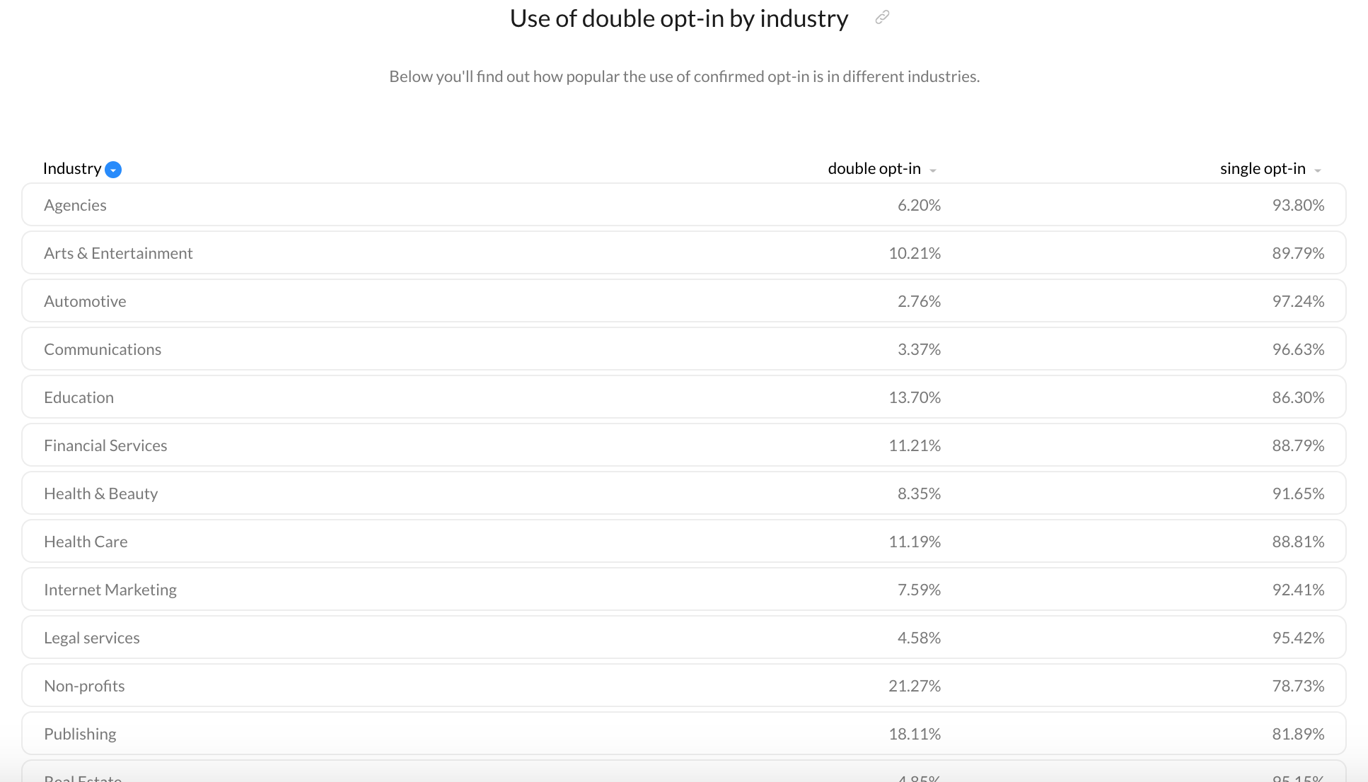 use of double opt-in by industry.