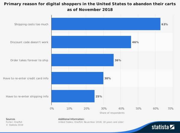 digital shoppers reasons for abandoning carts us 2018.