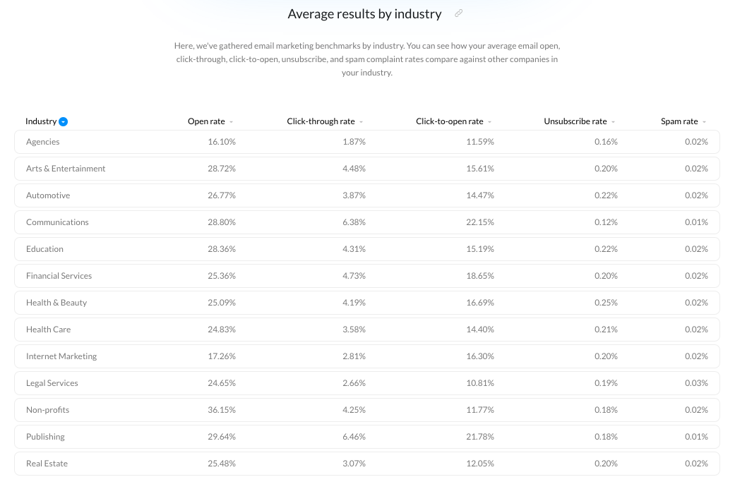 Chart from the Email Marketing Benchmarks report showing the average email engagement rates for different industries.