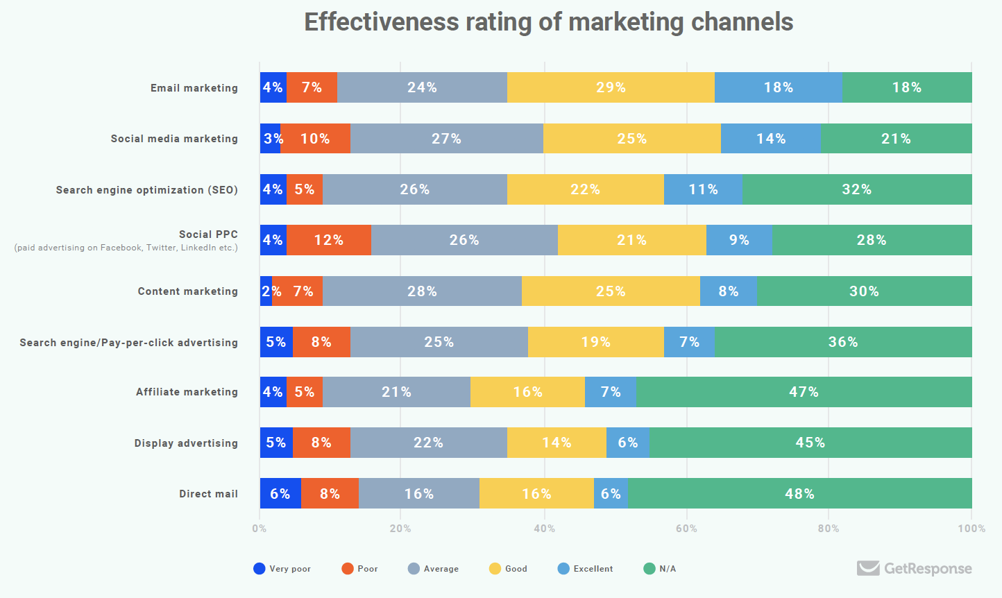 Effectiveness of marketing channels.