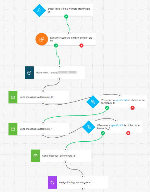 Part of the GetResponse product training automation workflow.