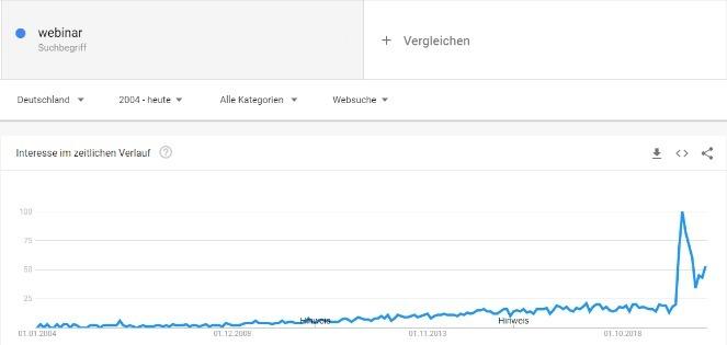 Die steigende Popularität von Webinaren wird in den Suchanfragen von Diensten wie Google deutlich.