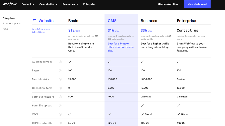 webflow pricing - We've Tested 5 ClickFunnels Alternatives - Here's Our Feedback