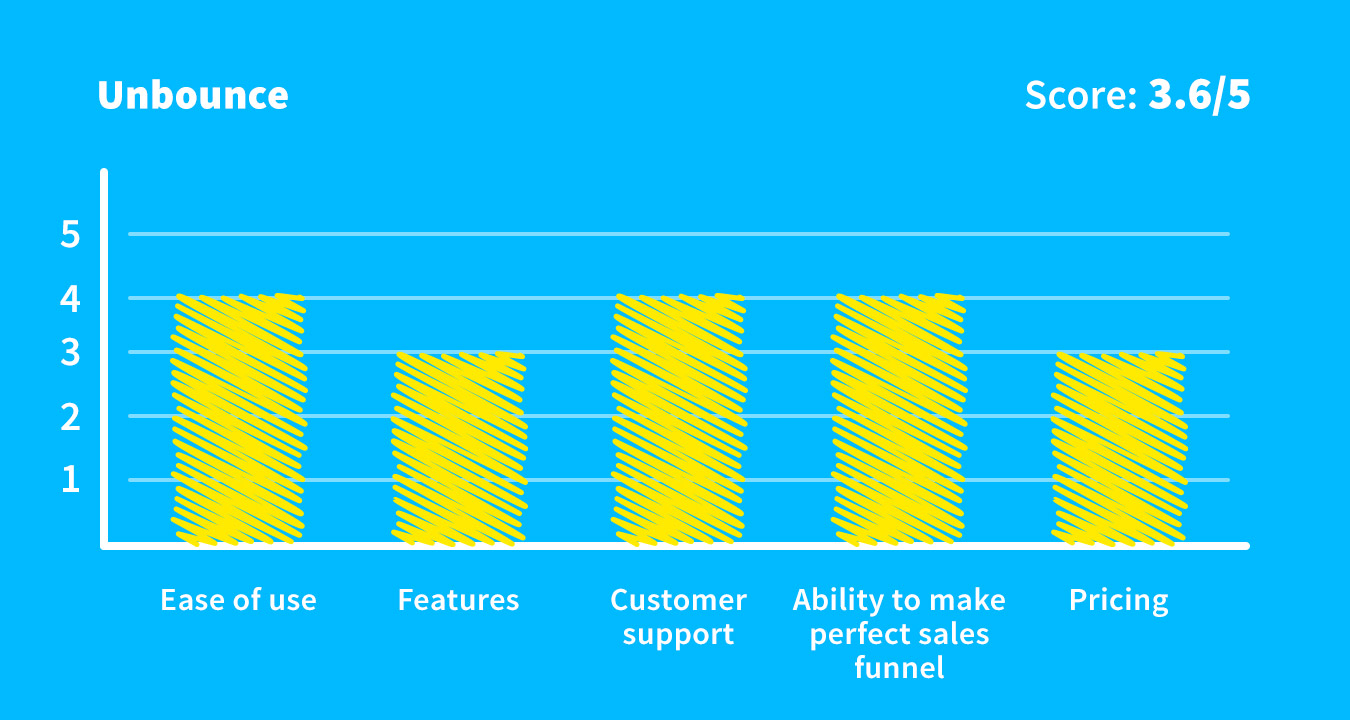 Unbounce overall score.