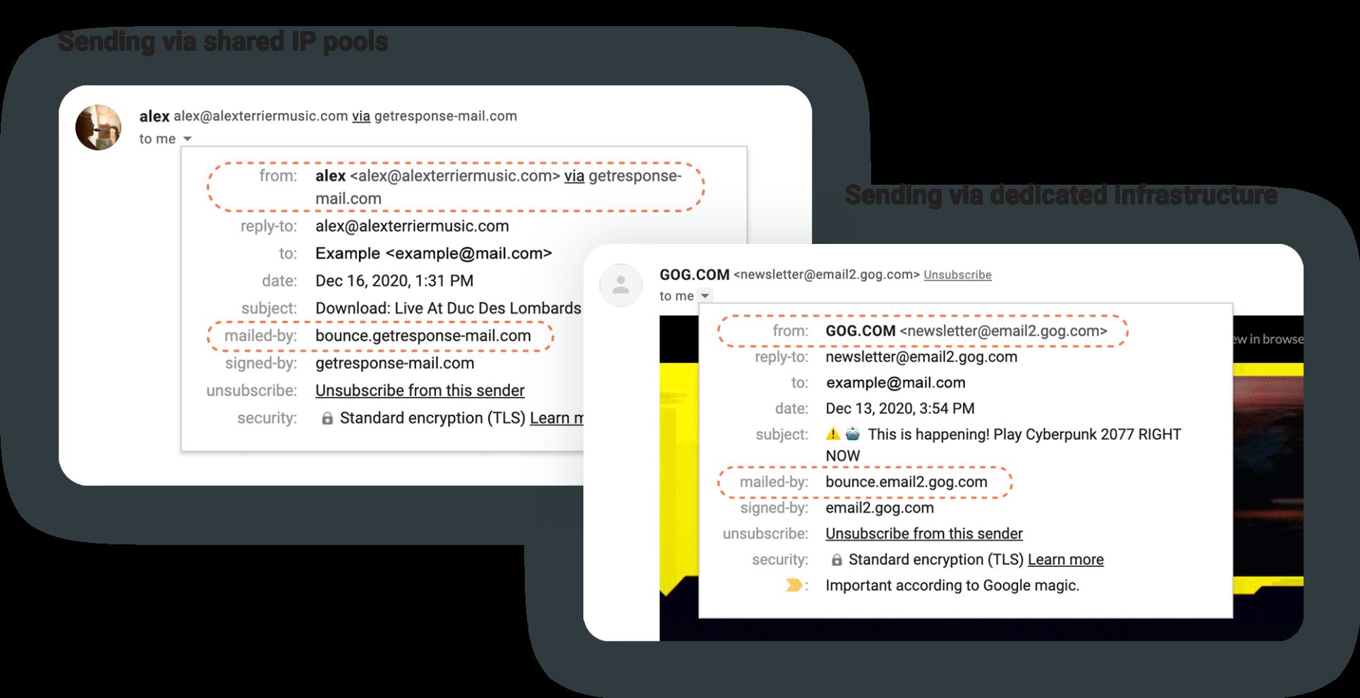 отправка с общего и выделенного IP-адреса - разница в email-адресах