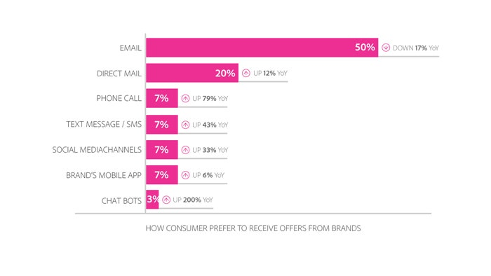 How consumers prefer to receive offers from brands.