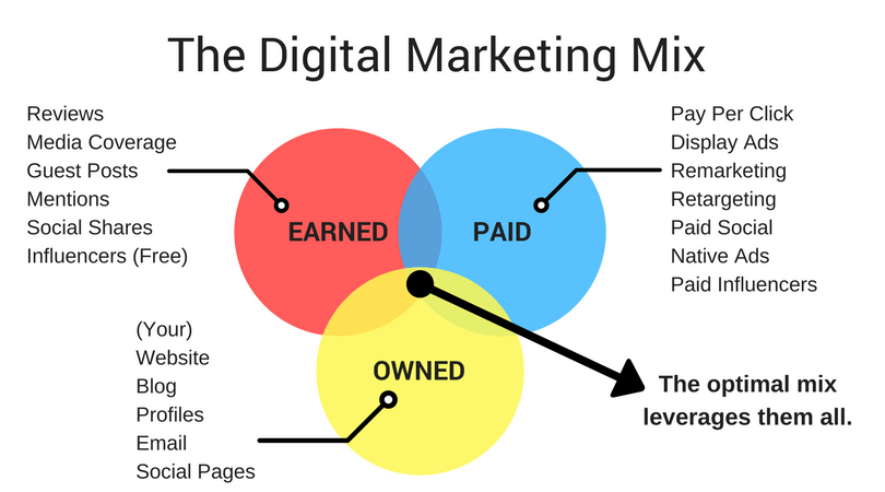 The Digital Marketing Mix - earned, paid, and owned media.