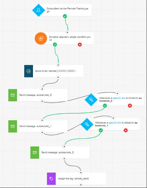пример процесса автоматизации для онбординга GetResponse