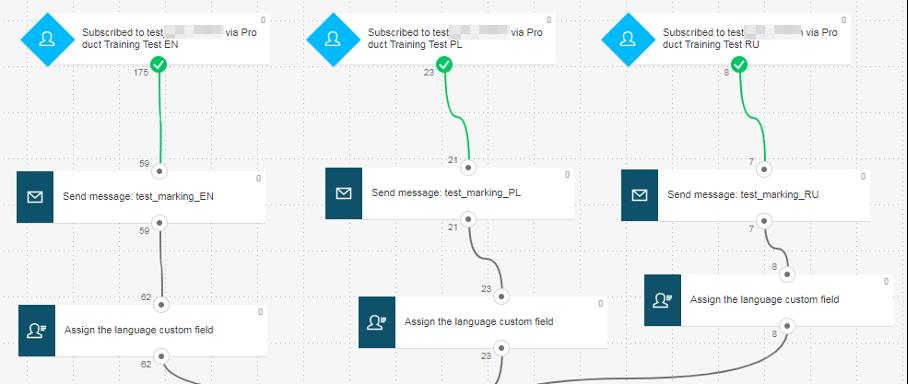 процесс автоматизации для проверки результатов теста в GetResponse