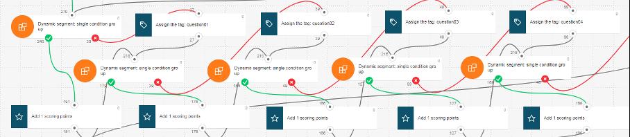 пример автоматизации скоринга в GetResponse